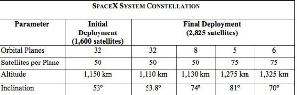 Plán na rozmístění družic na oběžné dráze