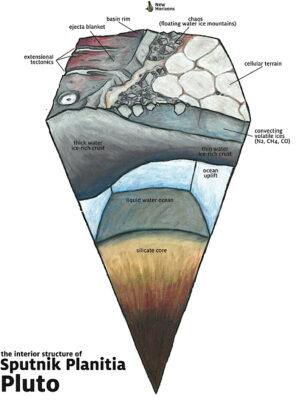 Ve studii prezentovaná podoba vrstev na Plutu.