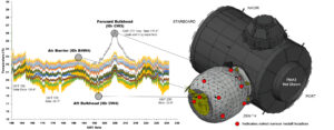 Infografika zobrazující první výstupy ze senzorů v modulu BEAM