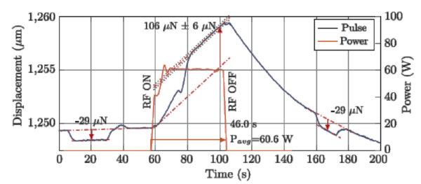 Příklad průběhu měření před a po pulsním tahu mikrovlnného motoru byly realizovány krátké pulsy s využitím elektrostatické síly generované pomocí kalibračního zdroje