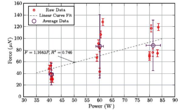 Zobrazení výsledků všech měření v grafu závislosti tahu na výkonu, červené body s vyznačením nejistot měření ukazují jednotlivá měření. Černý kroužek s nejistotami ukazuje střední hodnotu, v tomto případy jsou ukázány nejistoty ve formě dvou standardních odchylek