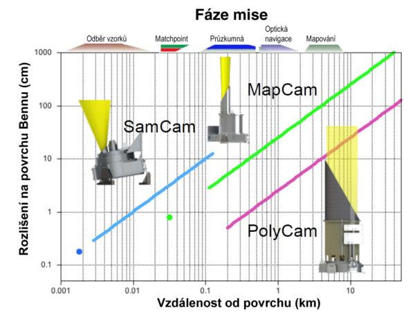 Graf zobrazující využití kamer OCAMS