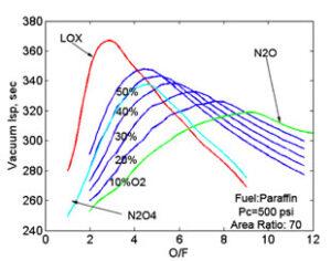Graf specifického impulsu u různých okysličovadel - palivem je v tomto případě parafín.