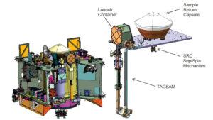 Vizualizace systému TAGSAM. Launch container je zařízení,které drží hlavu na místě při startu.