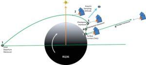 Další vizualizace dráhy sestupu