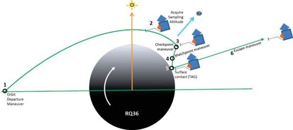 Další vizualizace dráhy sestupu při ostrém odběru