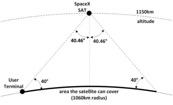 Satelit od SpaceX by mohl porýt signálem oblast o průměru 1060 km