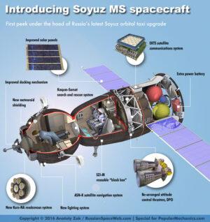 Ukázka modernizovaných systémů na verzi Sojuz MS