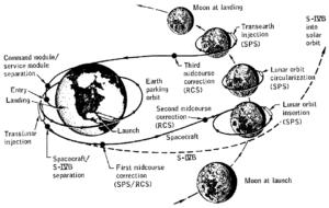 Profil letu Apolla 8