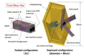Plán popisující misi cubesatu EGG-1