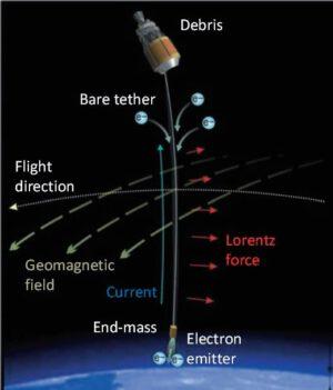 Schéma likvidace kosmického smetí pomocí vodivého lana
