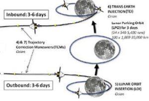 Původní trajektorie letu EM-2