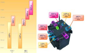Rozložení přístrojů na družici ERG.