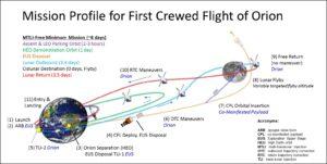 Nová trajektorie letu EM-2