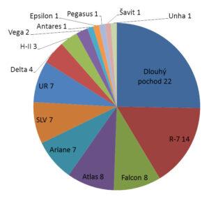 Počty startů raket v roce 2016 podle rodin raket