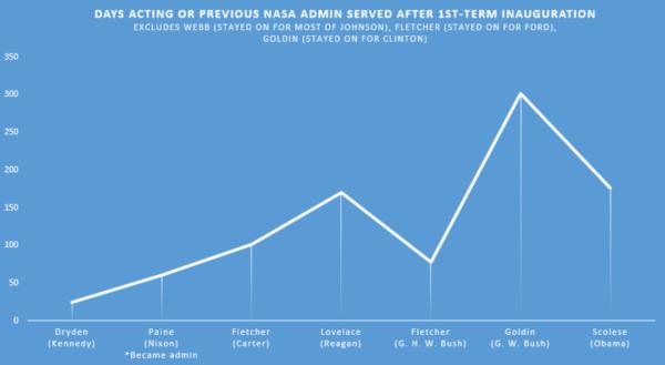 Obrázek ukazuje, jak dlouho trvalo dosazení jednotlivých administrátorů u jednotlivých prezidentů od inaugurace