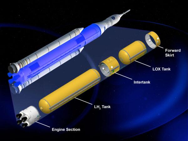 Vnitřní struktura centrálního stupně rakety SLS