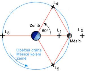 Vyznačení libračních bodů v soustavě Země-Měsíc