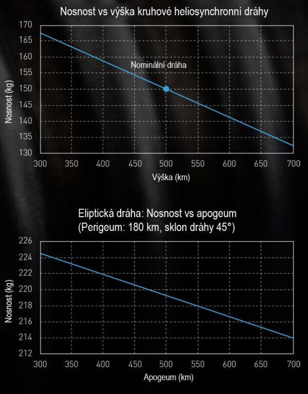 Graf nosnosti rakety Electron na různé dráhy