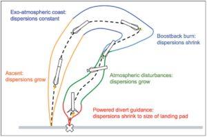Jednotlivé fáze letu F9R s návratem 1. stupně na místo startu. Barevné křivky představují maximální přípustné odchylky od plánované trajektorie (čárkovaná čára)