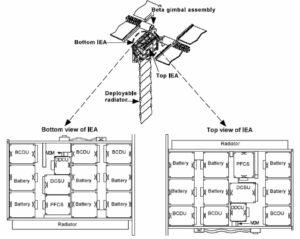 Schéma rozložení prvků elektrických systémů na solárních panelech.