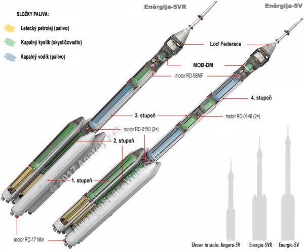 Průřez raketami Eněrgija-5VR a Eněrgija 5V