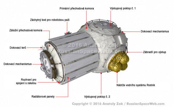 Vizualizace přechodového modulu podle Anatoly Zaka
