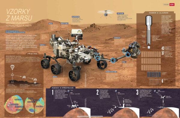 Infografika o Mars roveru 2020.
