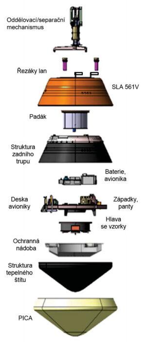 Rozložená konstrukce návratového pouzdra sondy OSIRIS-REx