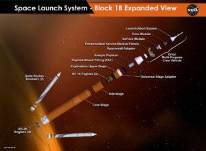 Konstrukce rakety SLS v konfiguraci Block 1B