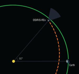 OSIRIS-REx během přiblížení k bodu L4 soustavy Slunce-Země
