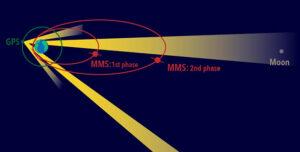 Porovnání oběžný drah družic MMS v první fázi a ve druhé fázi s oběžnou dráhou družic GPS a Měsíce