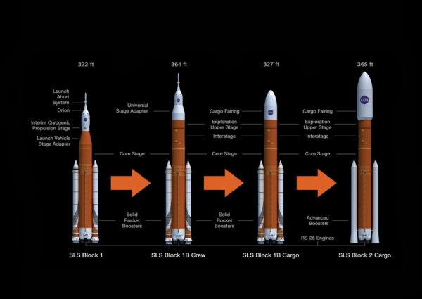 Očekávaný vývoj rakety SLS