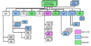 Schéma kontrolního a řídícího systému na ISS