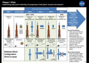 Jízdní řád raket SLS ve Fázi 1 (do roku 2026)