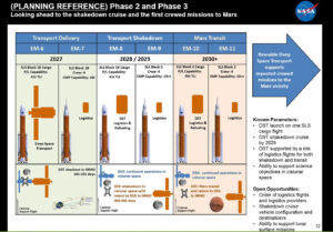 Jízdní řád raket SLS ve Fázi 2 (po roce 2027)