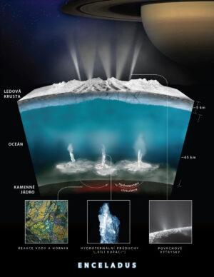 Vnitřní struktura měsíce Enceladus.