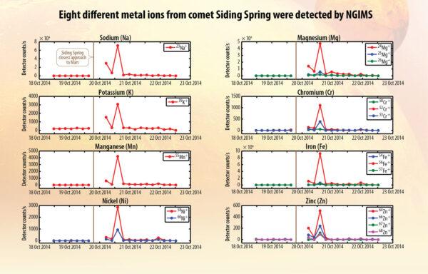 Navýšení množství iontů v atmosféře Marsu při průletu komety Siding Spring.