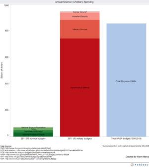 Graf z roku 2011 porovnává finance pro americkou vědu (zelený sloupec - NASA je jeho součástí) a armády (červený sloupec). Modrý pruh ukazuje, kolik peněz NASA během své dosavadní existence dostala dohromady.