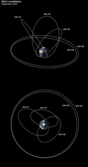 Aktuální rozložení družic systému SDS - dvě družice na geostacionární dráze, tři na drahách Molnija.