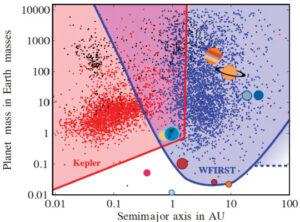 Graf zobrazující schopnosti teleskopů Kepler a WFIRST