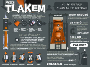 Infografika strukturální zkoušky horní části SLS.