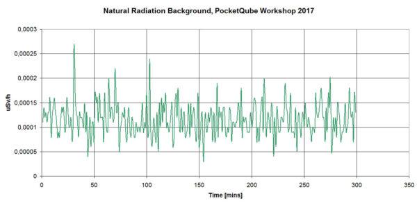 Radiační pozadí v Holandsku během PQ workshopu.