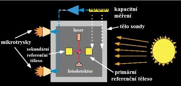 Obr. 1 - Koloidní trysky na systému redukce rušení (DRS) jsou protisilou tlaku slunečních fotonů, čímž udržují sondu v pozici relativní k volně vznášejícímu se referenčnímu tělesu uvnitř sondy.