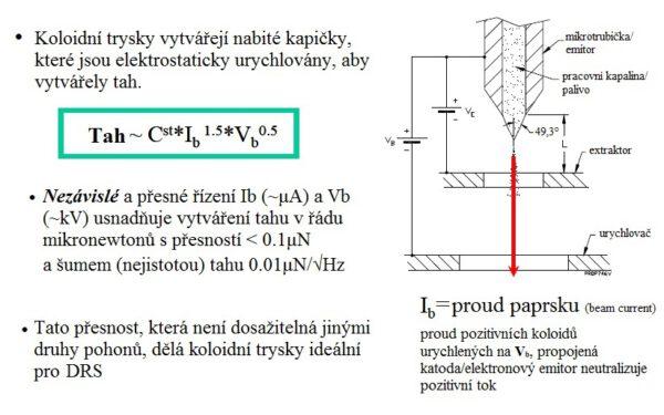 Obr. 2 - Schéma základních prvků koloidních trysek. Po aplikaci dostatečného napětí mezi emitorem a extraktorem (Ve) se na konci emitoru okamžitě vytváří Taylorův kužel. Elektroda urychlovače je přidána kvůli dalšímu urychlení koloidů na potenciál paprsku (Vb) zatímco Ve je udržováno konstantní k zajištění stabilního toku Taylorova kužele a tím stabilního tahu.