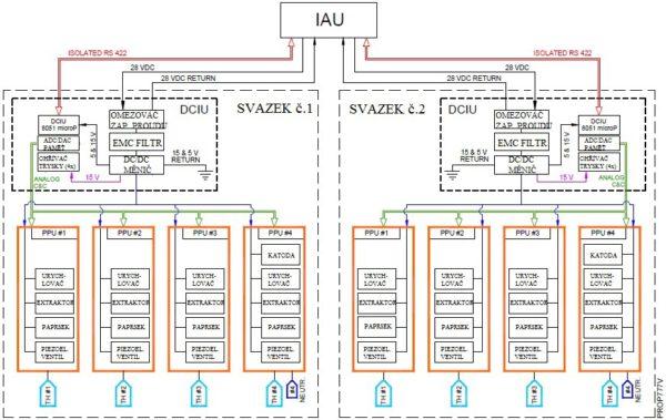 Obr. 6 – Architektura elektrického systému svazku DRS CMNT.