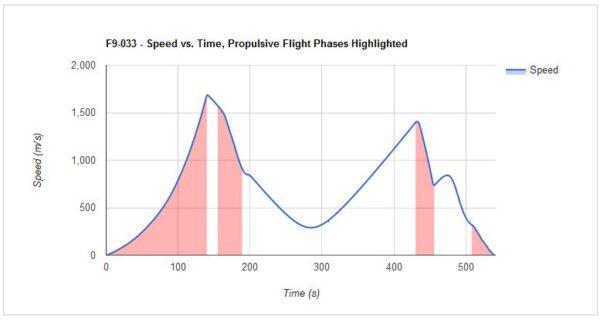 Graf rychlosti prvního stupně - červeně vyznačené oblasti označují období, kdy pracoval/y motor/y