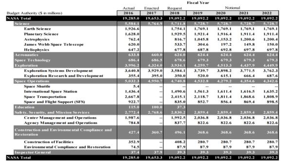 Vývoj rozpočtu v posledních letech včetně teoretického výhledu na roky další.