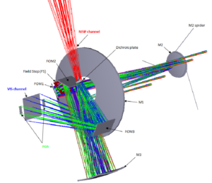 Cesta světla v teleskopu Euclid