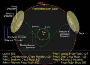 Schéma dráhy sondy Lucy